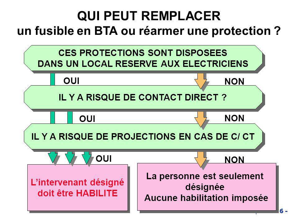 Habilitation électrique - 136 - QUI PEUT REMPLACER un fusible en BTA ou réarmer une protection ? La personne est seulement désignée Aucune habilitatio