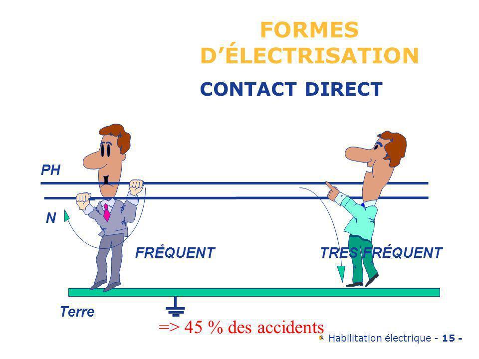Habilitation électrique - 15 - PH N É FRÉQUENTTRES FRÉQUENT Terre FORMES DÉLECTRISATION CONTACT DIRECT => 45 % des accidents