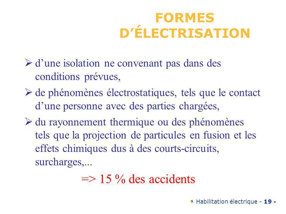 Habilitation électrique - 19 - FORMES DÉLECTRISATION dune isolation ne convenant pas dans des conditions prévues, de phénomènes électrostatiques, tels