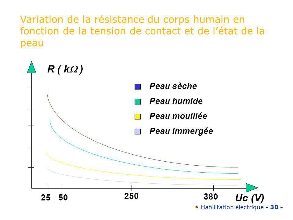 Habilitation électrique - 30 - 2550 250 380 Uc (V) Peau sèche Peau humide Peau mouillée Peau immergée R ( k ) Variation de la résistance du corps huma