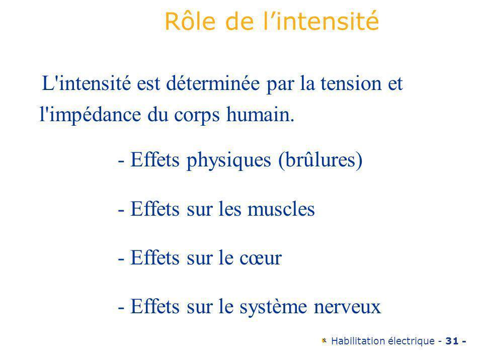 Habilitation électrique - 31 - Rôle de lintensité L'intensité est déterminée par la tension et l'impédance du corps humain. - Effets physiques (brûlur