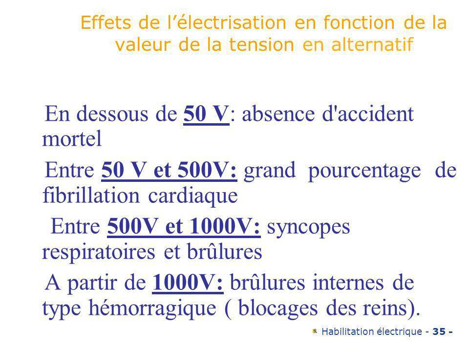 Habilitation électrique - 35 - Effets de lélectrisation en fonction de la valeur de la tension en alternatif En dessous de 50 V: absence d'accident mo