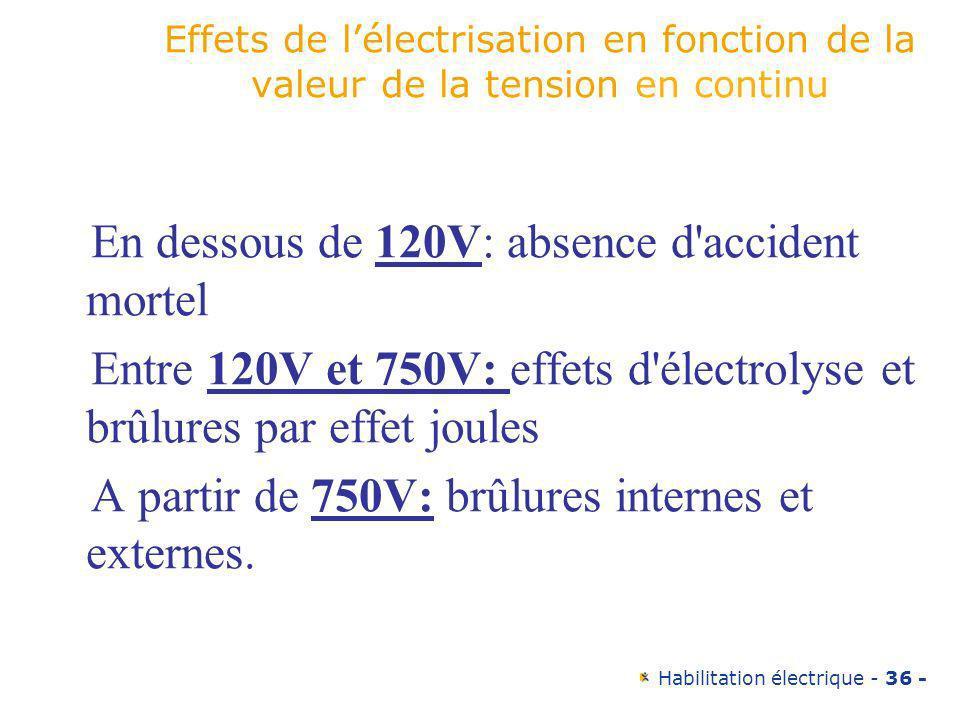 Habilitation électrique - 36 - Effets de lélectrisation en fonction de la valeur de la tension en continu En dessous de 120V: absence d'accident morte