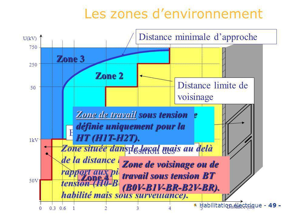 Habilitation électrique - 49 - Zone 3 Zone 2 Zone 1 Zone 4 U(kV) 750 250 50 1kV 50V 00.30.612345 Distance (m) Distance minimale dapproche Distance lim