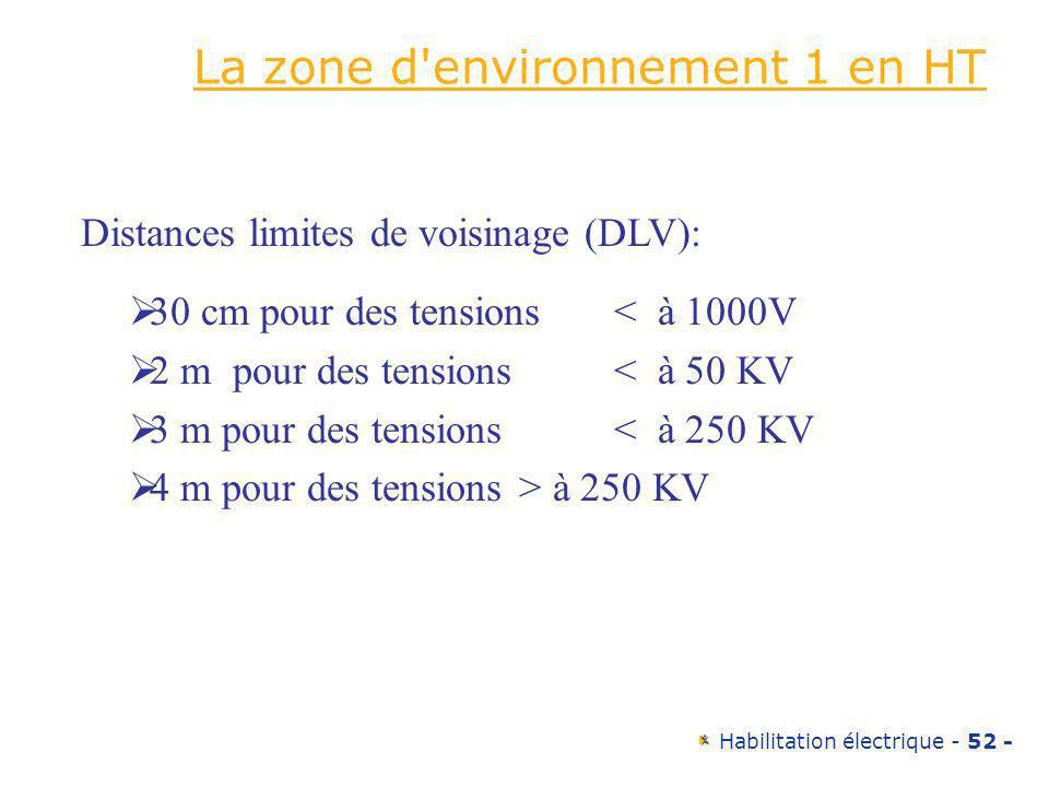 Habilitation électrique - 52 - La zone d'environnement 1 en HT 30 cm pour des tensions < à 1000V 2 m pour des tensions < à 50 KV 3 m pour des tensions