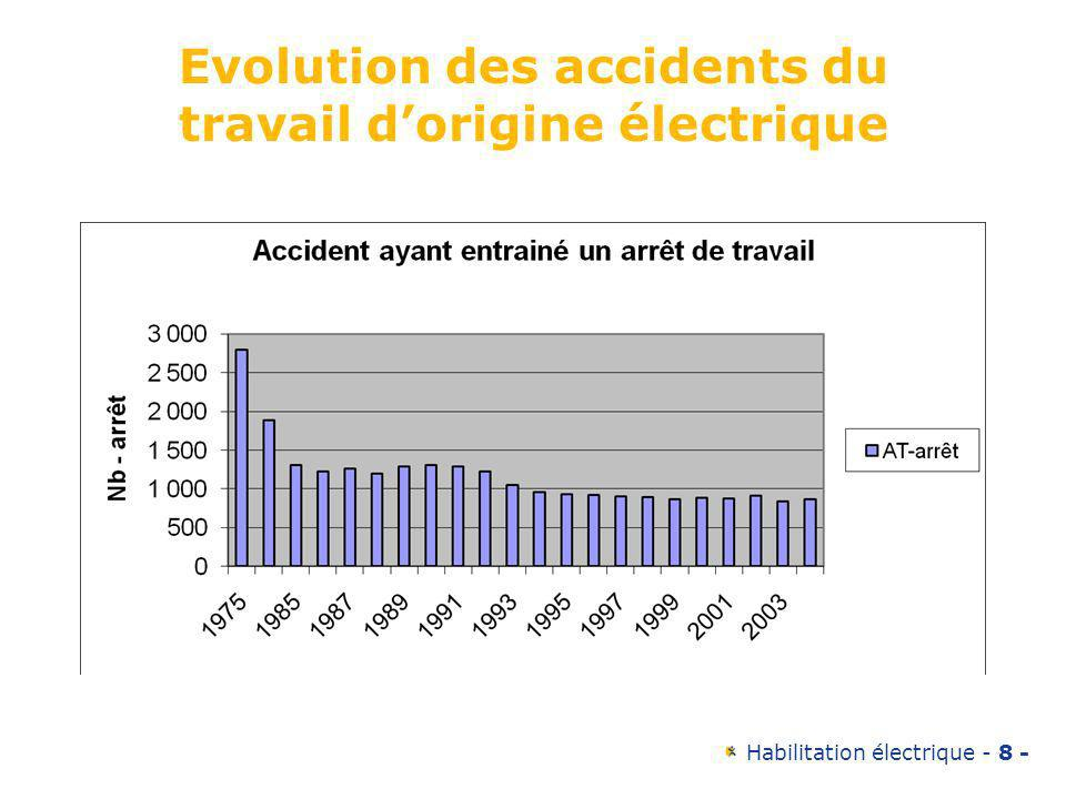 Habilitation électrique - 8 - Evolution des accidents du travail dorigine électrique