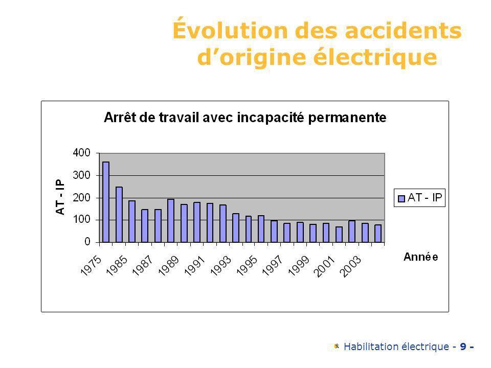 Habilitation électrique - 9 - Évolution des accidents dorigine électrique