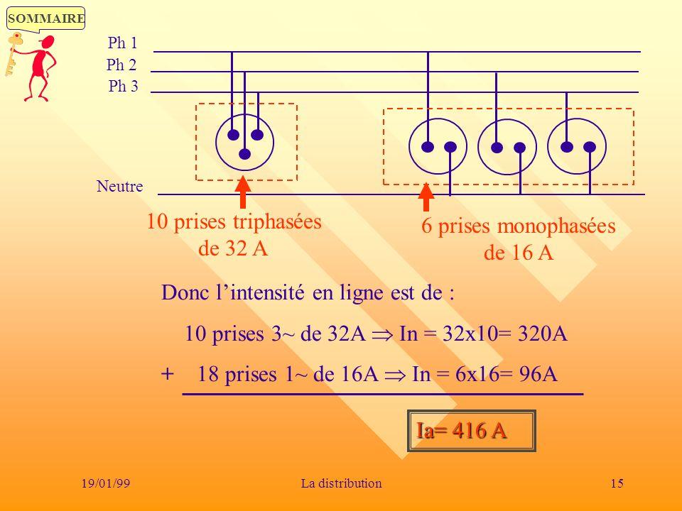 SOMMAIRE 19/01/9915La distribution Ph 1 Ph 2 Ph 3 Neutre 6 prises monophasées de 16 A 10 prises triphasées de 32 A Donc lintensité en ligne est de : 1