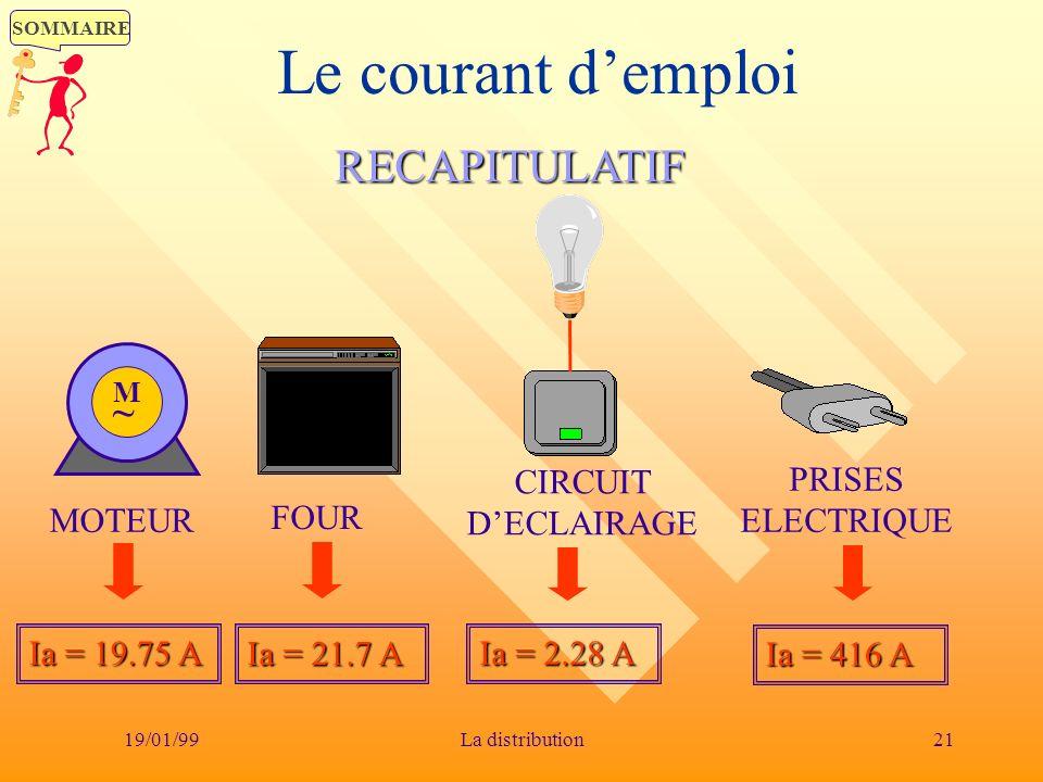 SOMMAIRE 19/01/9921La distribution Le courant demploiRECAPITULATIF FOUR CIRCUIT DECLAIRAGE M~M~ MOTEUR PRISES ELECTRIQUE Ia = 19.75 A Ia = 21.7 A Ia =