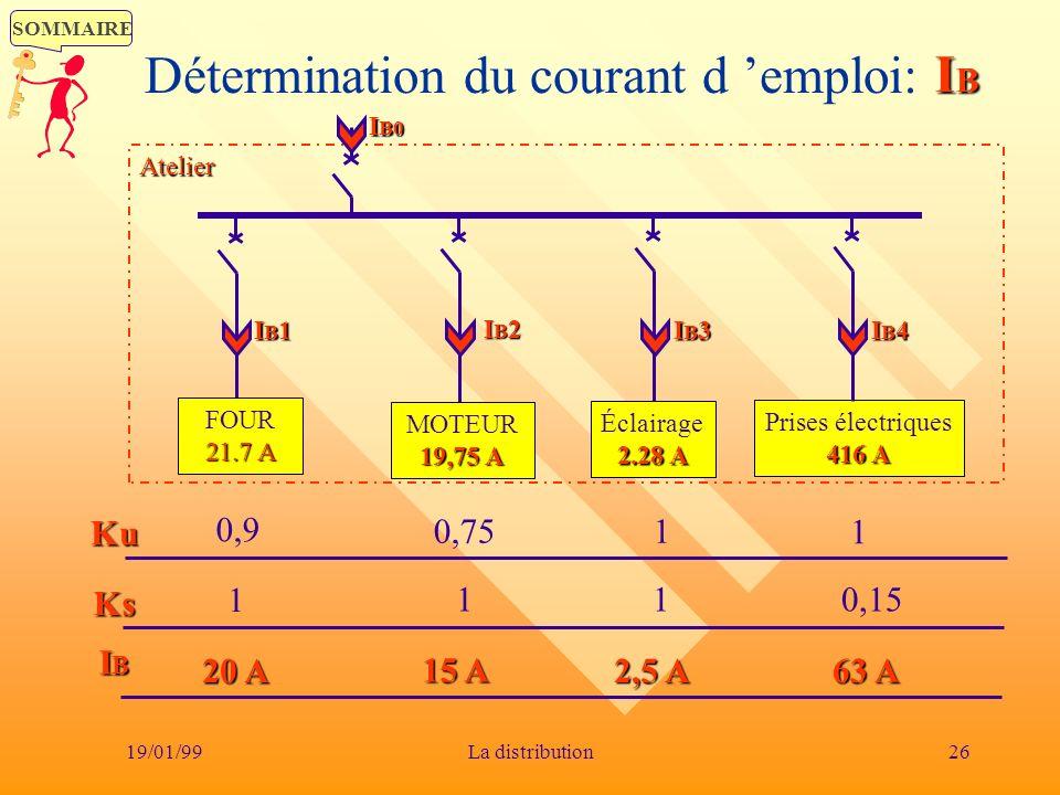 SOMMAIRE 19/01/9926La distribution Détermination du courant d emploi: IB 21.7 A FOUR 21.7 A 19,75 A MOTEUR 19,75 A 2.28 A Éclairage 2.28 A 416 A Prise