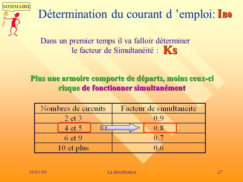 SOMMAIRE 19/01/9927La distribution Détermination du courant d emploi:IB0 Dans un premier temps il va falloir déterminer le facteur de Simultanéité : K