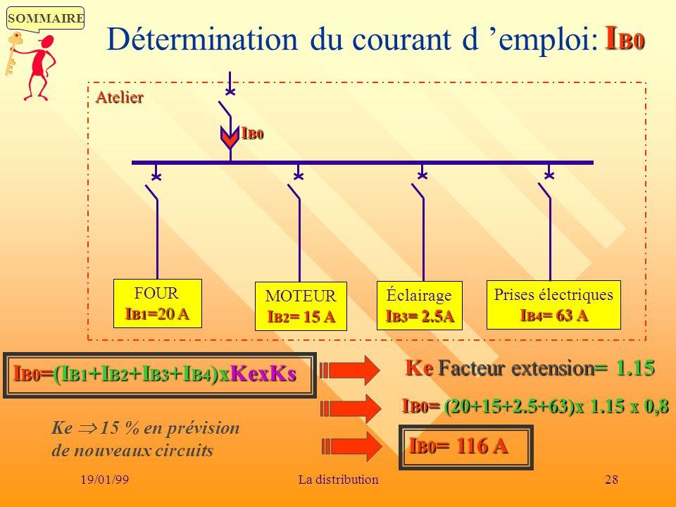 SOMMAIRE 19/01/9928La distribution Détermination du courant d emploi:IB0 I B1 =20 A FOUR I B1 =20 A I B2 =15 A MOTEUR I B2 = 15 A I B3 =2.5A Éclairage