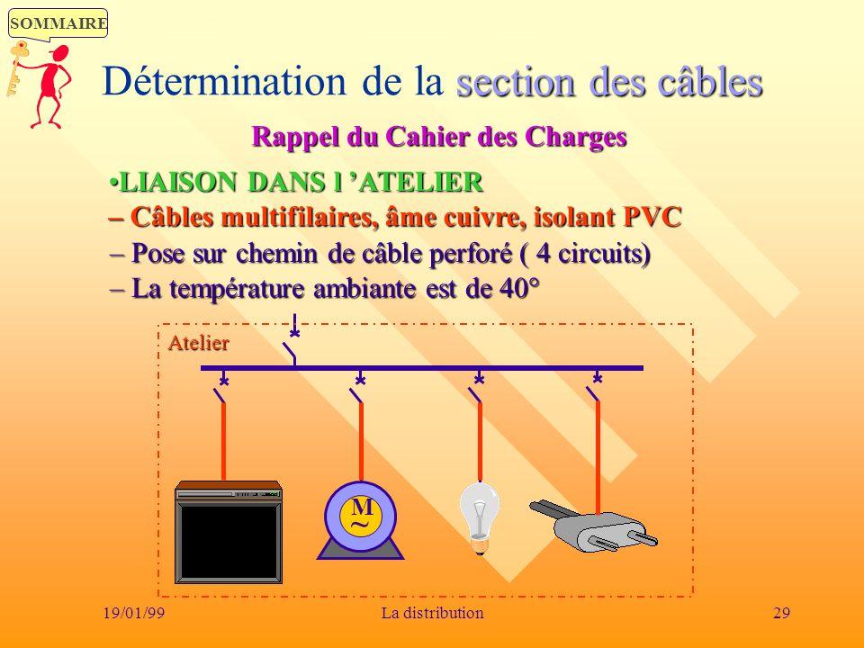 SOMMAIRE 19/01/9929La distribution section des câbles Détermination de la section des câbles Rappel du Cahier des Charges Atelier M~M~ LIAISON DANS l