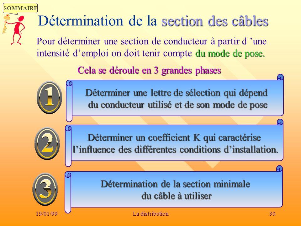 SOMMAIRE 19/01/9930La distribution section des câbles Détermination de la section des câbles du mode de pose. Pour déterminer une section de conducteu