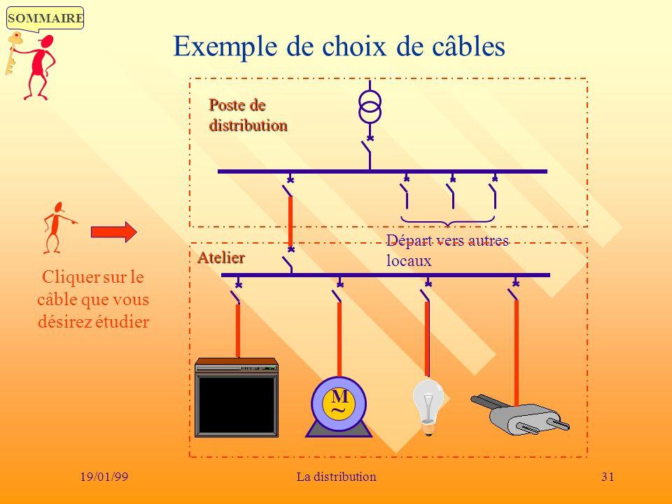 SOMMAIRE 19/01/9931La distribution Départ vers autres locaux Poste de distribution Exemple de choix de câblesAtelier M~M~ Cliquer sur le câble que vou