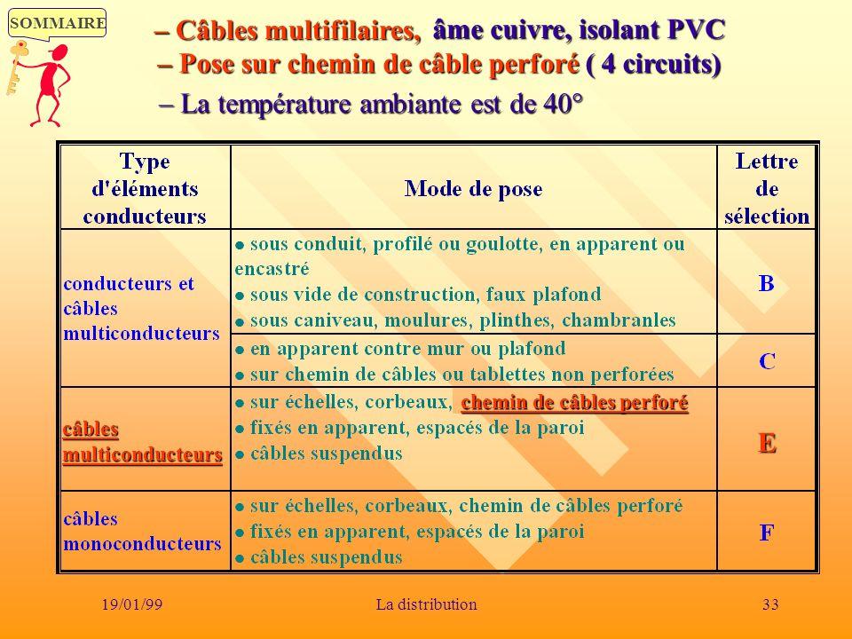 SOMMAIRE 19/01/9933La distribution chemin de câbles perforé câbles multiconducteurs E âme cuivre, isolant PVC âme cuivre, isolant PVC – Câbles multifi