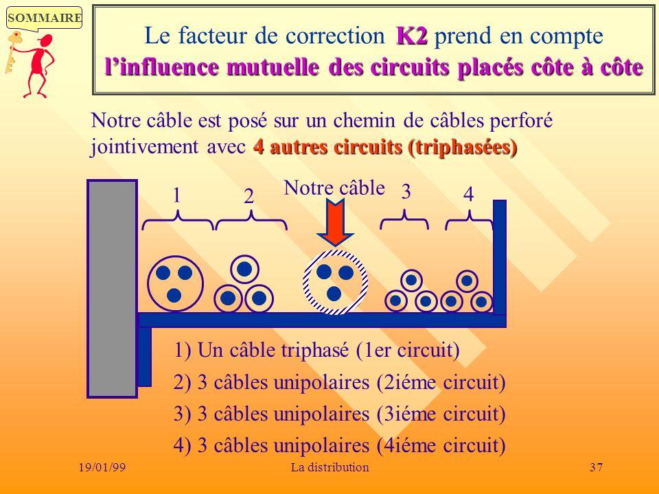 SOMMAIRE 19/01/9937La distribution K2 linfluence mutuelle des circuits placés côte à côte Le facteur de correction K2 prend en compte linfluence mutue