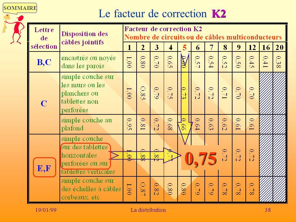 SOMMAIRE 19/01/9938La distribution K2 Le facteur de correction K20,75 Nombre de circuits ou de câbles multiconducteurs 5