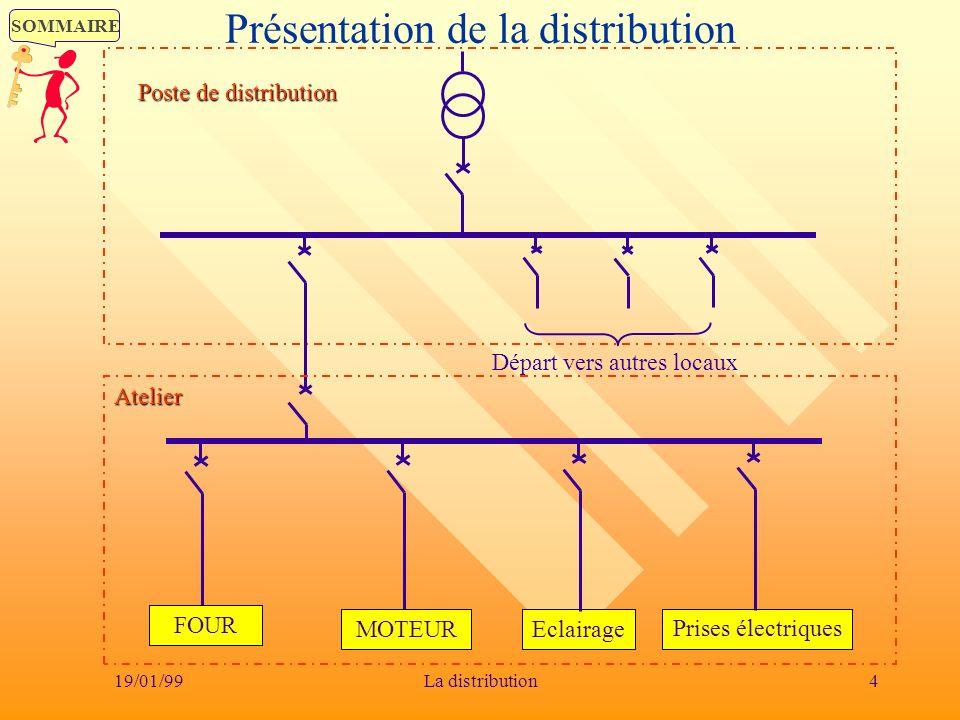 SOMMAIRE 19/01/994La distribution Présentation de la distribution Départ vers autres locaux Poste de distribution FOUR MOTEUR Eclairage Prises électri