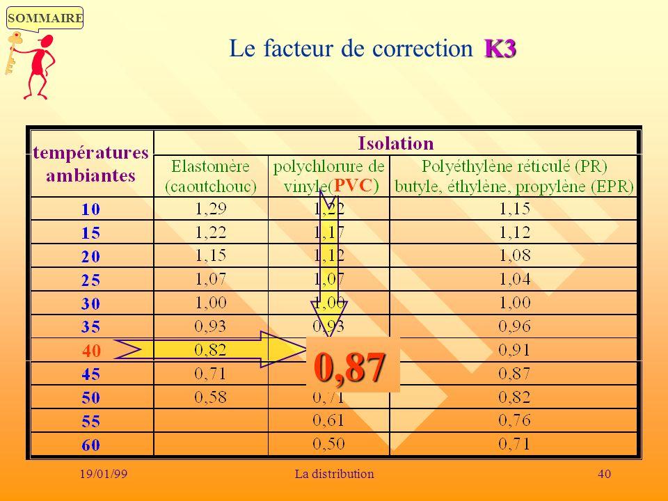 SOMMAIRE 19/01/9940La distribution K3 Le facteur de correction K3 0,87 40 PVC)