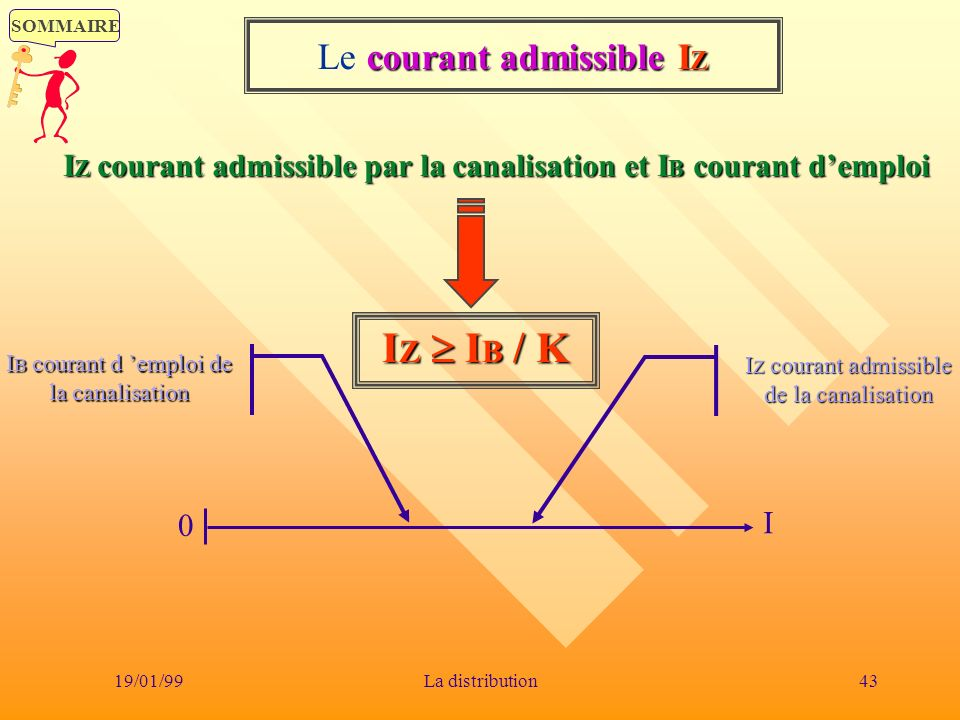 SOMMAIRE 19/01/9943La distribution courant admissibleI Z Le courant admissible I Z I Z courant admissible par la canalisation et I B courant demploi 0