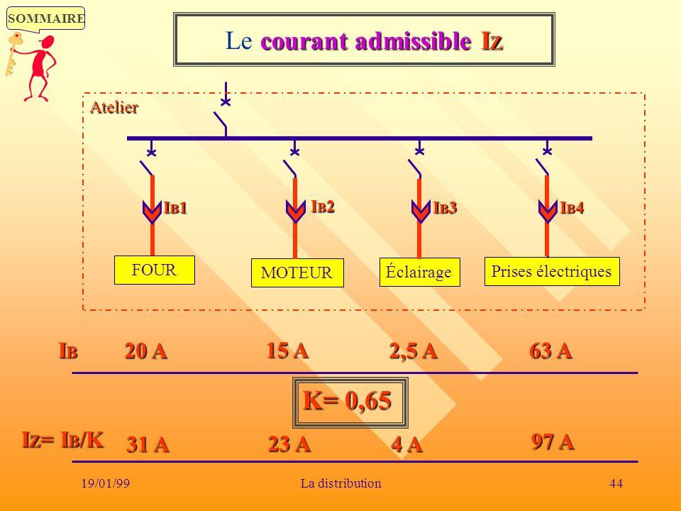 SOMMAIRE 19/01/9944La distribution FOUR MOTEUR Éclairage Prises électriques Atelier IBIBIBIB I Z = I B /K K= 0,65 31 A 23 A 4 A 97 A IB1IB1IB1IB1 20 A