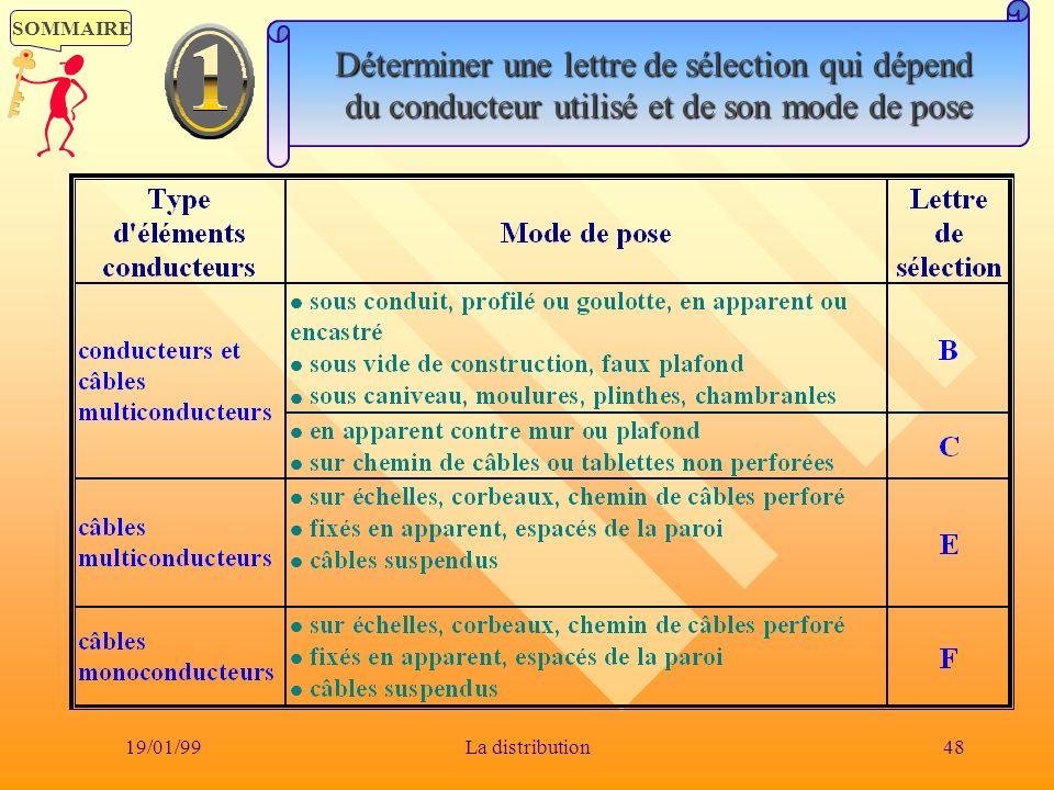 SOMMAIRE 19/01/9948La distribution Déterminer une lettre de sélection qui dépend du conducteur utilisé et de son mode de pose du conducteur utilisé et
