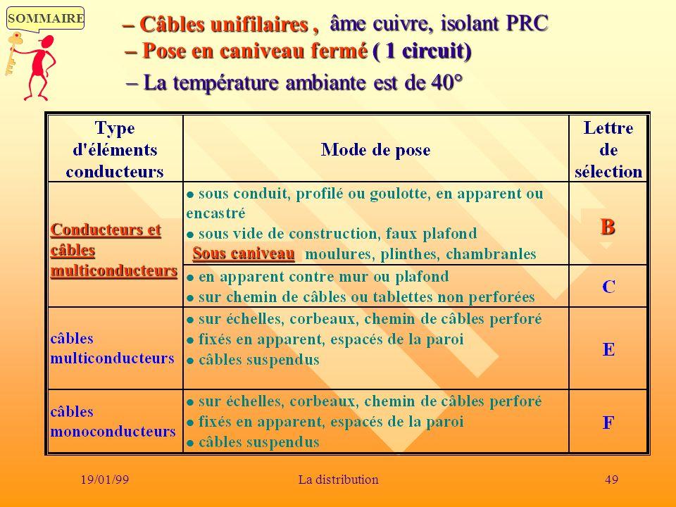 SOMMAIRE 19/01/9949La distribution Sous caniveau Conducteurs et câbles multiconducteurs B âme cuivre, isolant PRC – Câbles unifilaires, –– –– Pose en