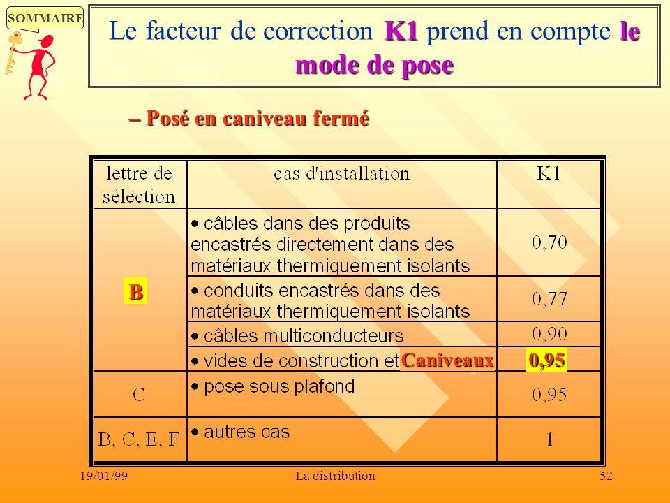 SOMMAIRE 19/01/9952La distribution K1le mode de pose Le facteur de correction K1 prend en compte le mode de pose B 0,95 –– –– Posé en caniveau fermé C