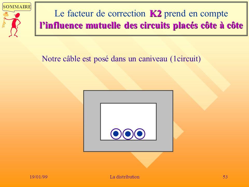 SOMMAIRE 19/01/9953La distribution K2 linfluence mutuelle des circuits placés côte à côte Le facteur de correction K2 prend en compte linfluence mutue