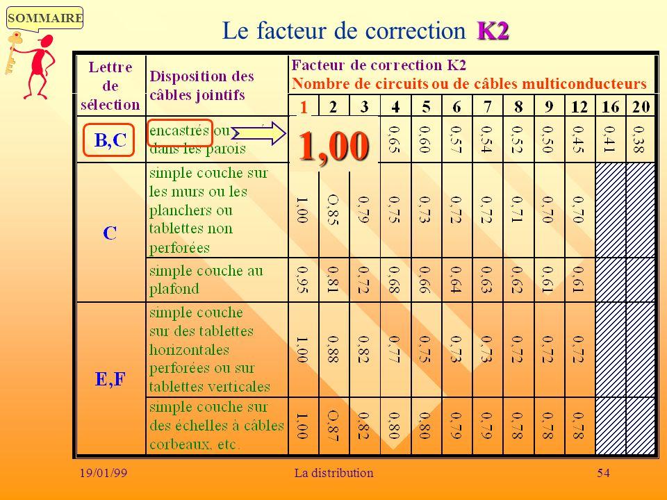 SOMMAIRE 19/01/9954La distribution K2 Le facteur de correction K21,00 Nombre de circuits ou de câbles multiconducteurs 1