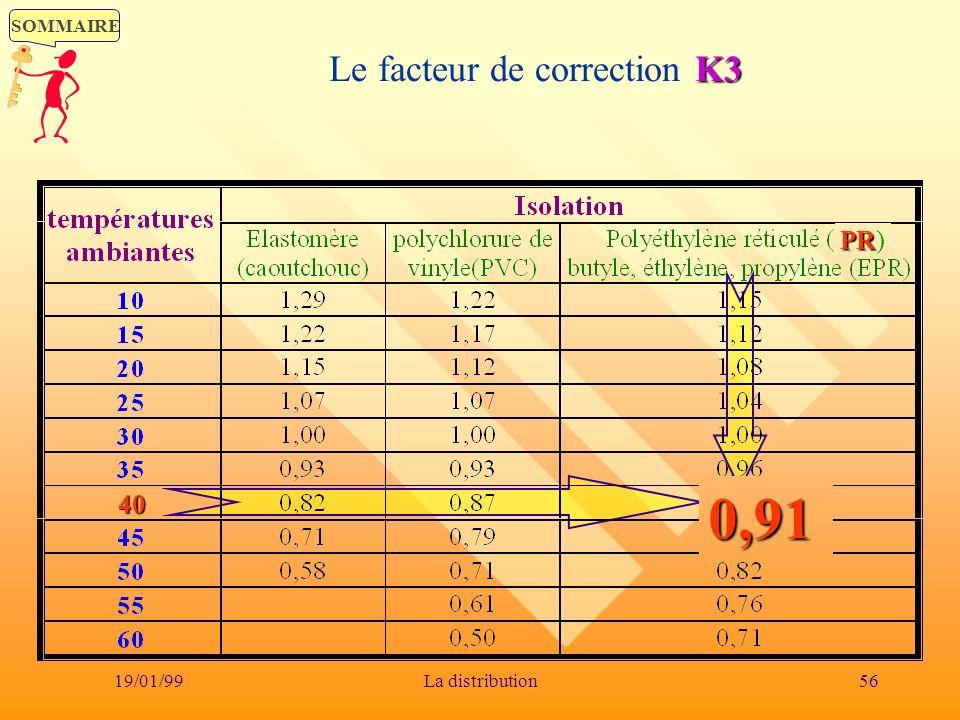 SOMMAIRE 19/01/9956La distribution K3 Le facteur de correction K3 0,91 40 PR PR)