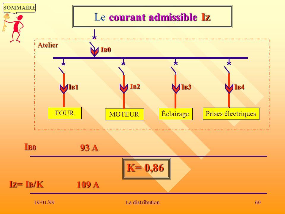 SOMMAIRE 19/01/9960La distribution I B0 I Z = I B /K K= 0,86 courant admissibleI Z Le courant admissible I Z 93 A IB0IB0IB0IB0 FOUR MOTEUR Éclairage P