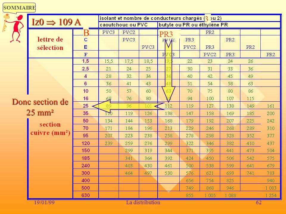 SOMMAIRE 19/01/9962La distribution B 3 PR3 I Z 0 109 A Donc section de 25 mm²