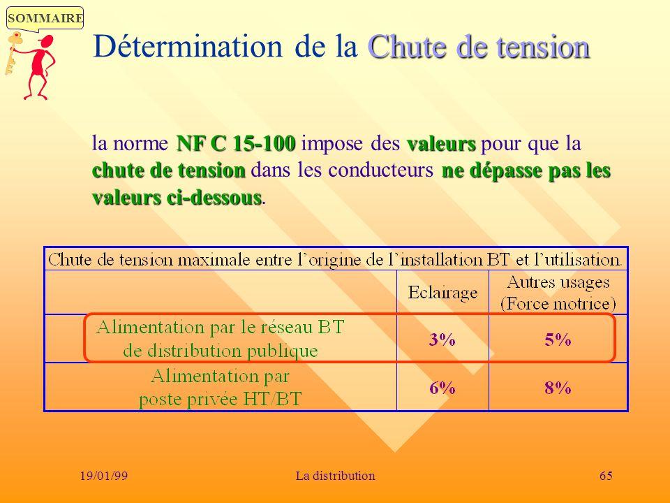 SOMMAIRE 19/01/9965La distribution Chute de tension Détermination de la Chute de tension NF C 15-100valeurs chute de tensionne dépasse pas les valeurs