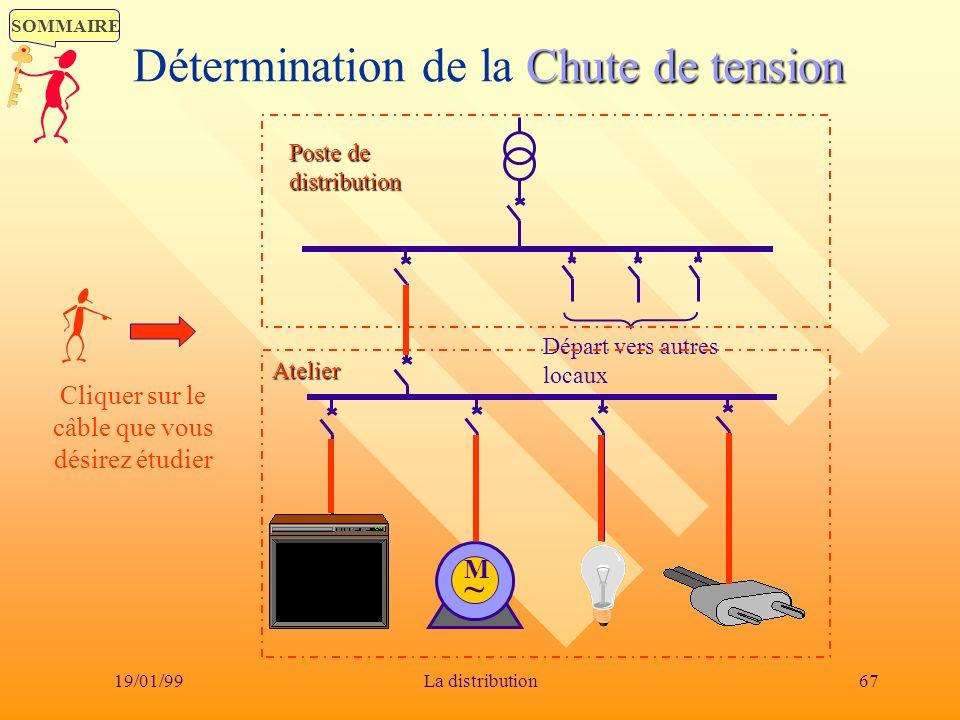 SOMMAIRE 19/01/9967La distribution Chute de tension Détermination de la Chute de tension Départ vers autres locaux Poste de distribution Atelier M~M~