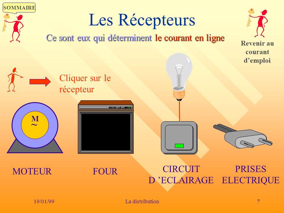 SOMMAIRE 19/01/997La distribution Les Récepteurs PRISES ELECTRIQUE CIRCUIT D ECLAIRAGE FOUR Cliquer sur le récepteur M~M~ MOTEUR Ce sont eux qui déter
