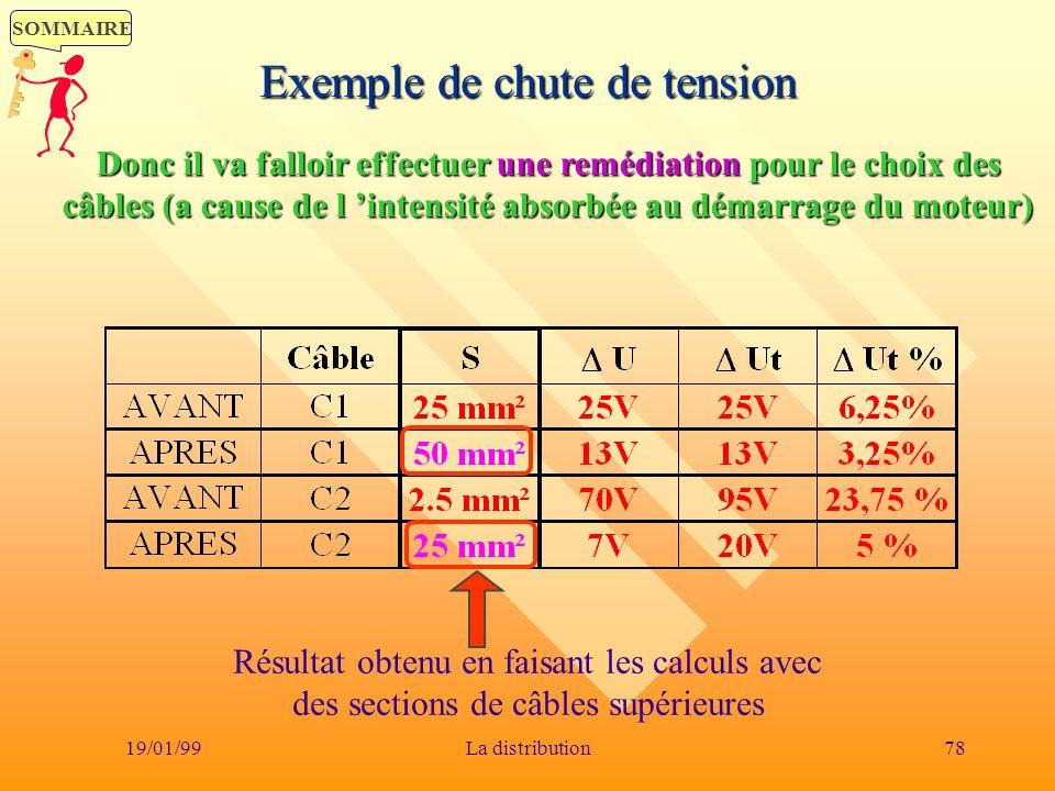 SOMMAIRE 19/01/9978La distribution Exemple de chute de tension Donc il va falloir effectuer une remédiation pour le choix des câbles (a cause de l int