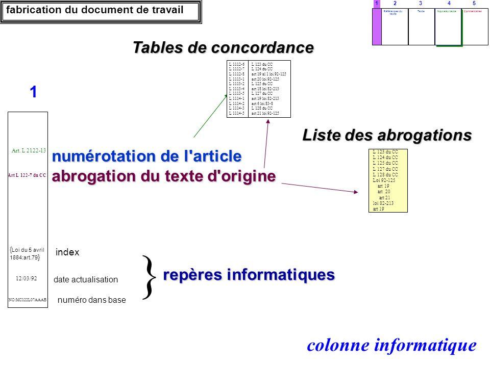 Liste des abrogations Tables de concordance index numéro dans base date actualisation numérotation de l'article abrogation du texte d'origine repères