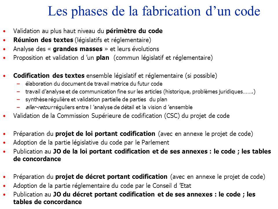 Les phases de la fabrication dun code Validation au plus haut niveau du périmètre du code Réunion des textes (législatifs et réglementaire) Analyse de