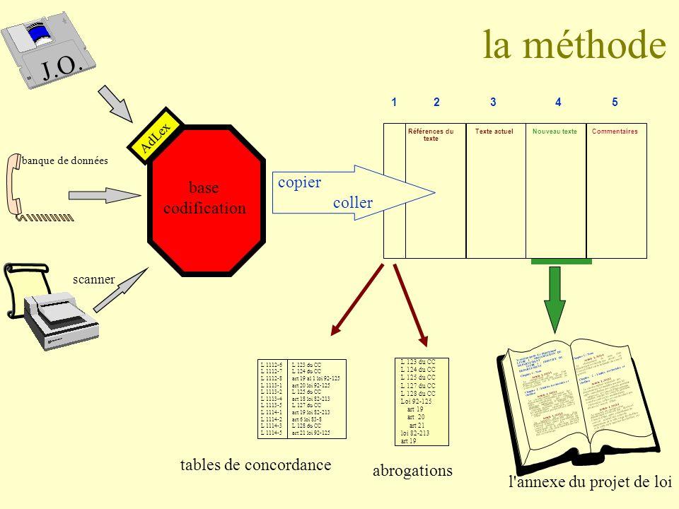la méthode 1324 Texte actuelRéférences du texte Nouveau texteCommentaires 5 AdLex Troisième partie :Le département LIVRE 1 : ORGANISATION DU DEPARTEME
