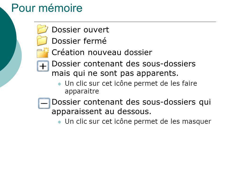 Pour mémoire Dossier ouvert Dossier fermé Création nouveau dossier Dossier contenant des sous-dossiers mais qui ne sont pas apparents. Un clic sur cet