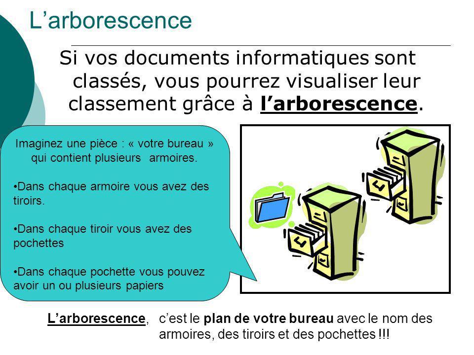 Larborescence Si vos documents informatiques sont classés, vous pourrez visualiser leur classement grâce à larborescence. Imaginez une pièce : « votre