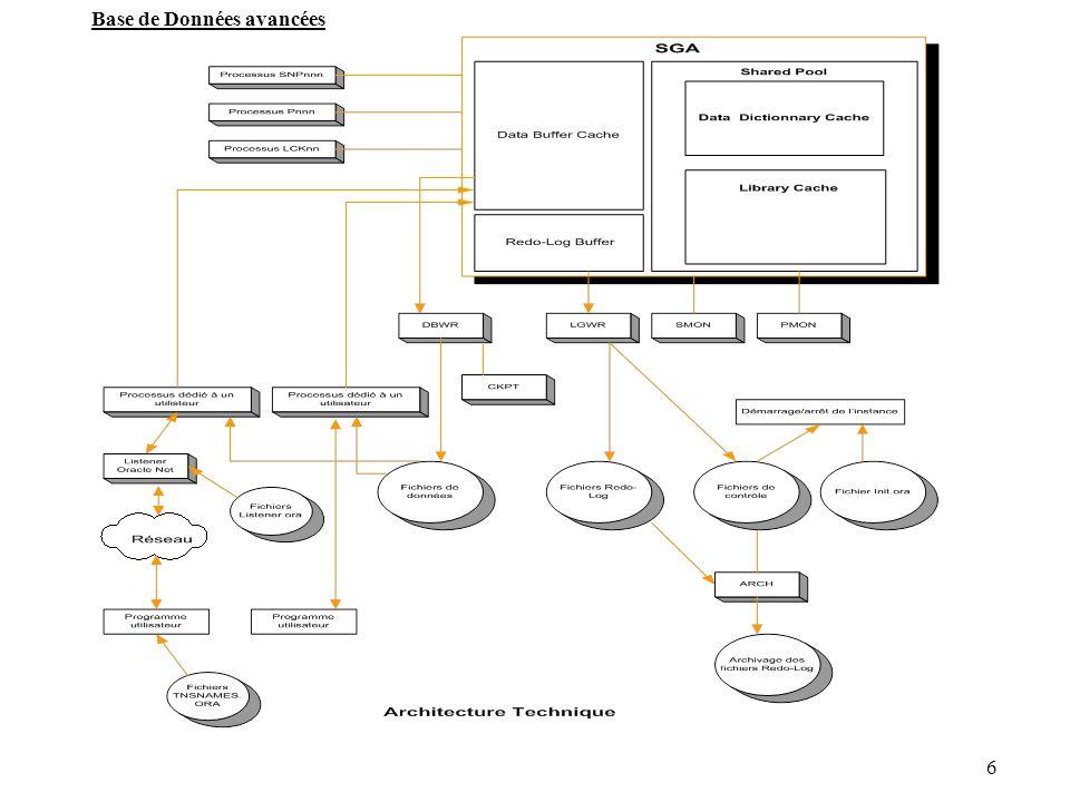 7 System Global Area (SGA) Définition : C est une zone mémoire qui regroupe un ensemble de structures de mémoire partagées qui contiennent les données, et les informations de contrôle le plus souvent utilisées d une instance oracle.