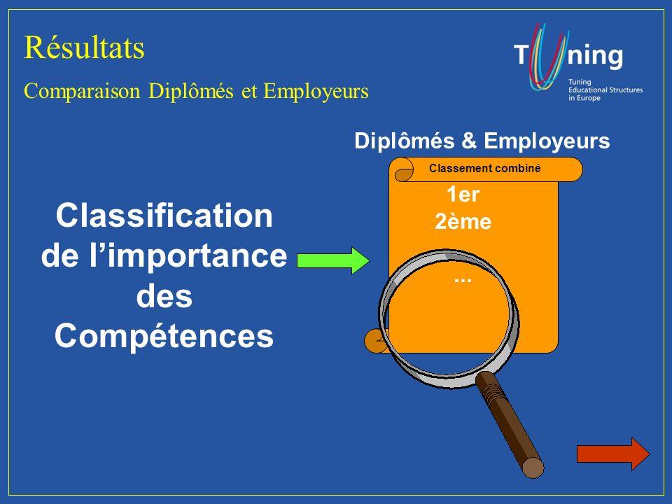 Résultats Comparaison Diplômés et employeurs DiplômésEmployeurs 1er 2ème...
