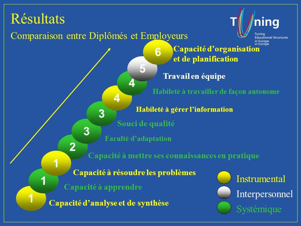 Résultats Comparaison Diplômés et Employeurs Classification de limportance des Compétences GraduadosEmpleadores 1ro 2do...