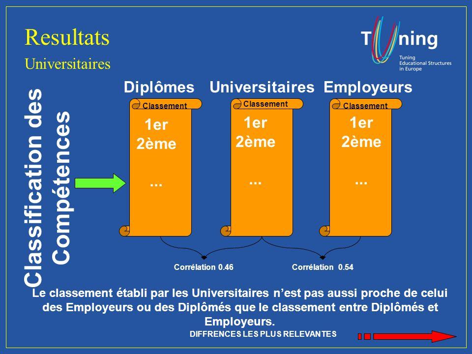 Résultats Comparaison entre Diplômés et Employeurs est important...