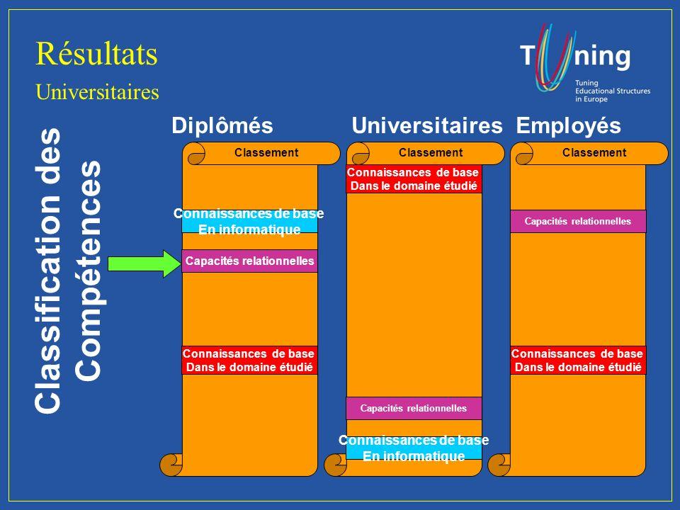 Resultats Universitaires Classification des Compétences DiplômesEmployeurs 1er 2ème...