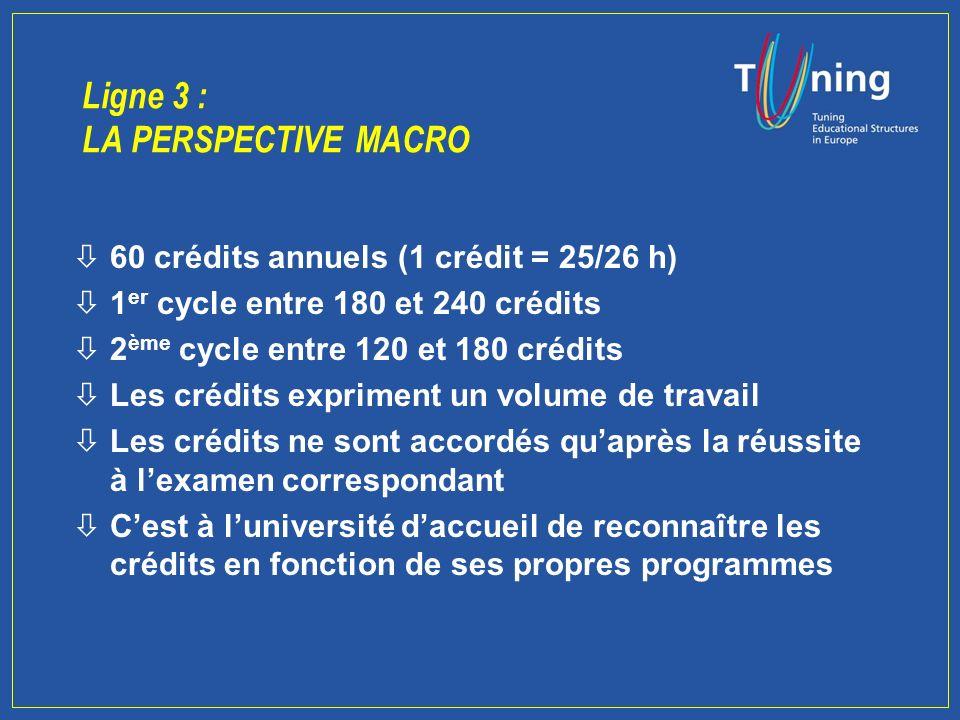 Deux niveaux dapproche òPerspective macro : Les principes qui établissent le cadre général paneuropéenn du système des crédits òPerspective micro : Etudier les liens entre les structures denseigne- ment, les acquis dapprentissage, la charge de travail et le calcul des crédits.