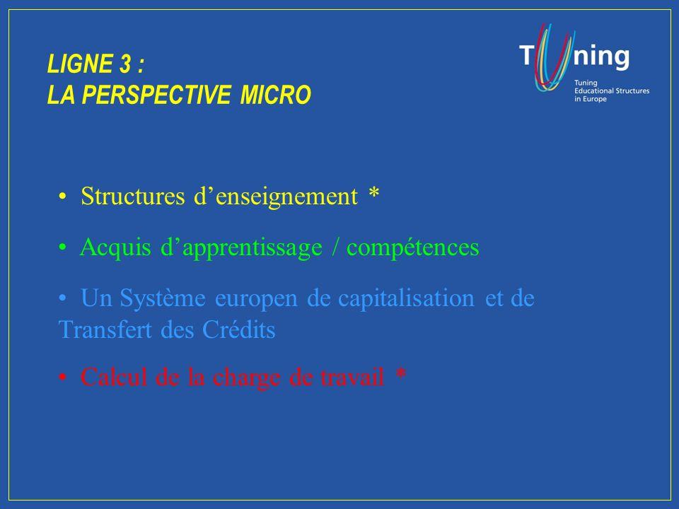 Ligne 3 : LA PERSPECTIVE MACRO (suite) òLòLes crédits sont dautant plus comparables quils sont liés à des acquis dapprentissage et des compétences (importance du supplément au diplôme) à lintérieur de filières clairement définies òIòIl est essentiel de lier les crédits au processus dévaluation et de garantie de la qualité.